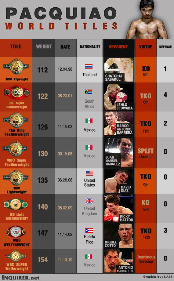 pacquiao-world-titles